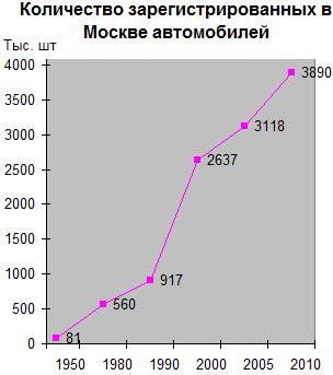 Рост числа автомобилей в Москве